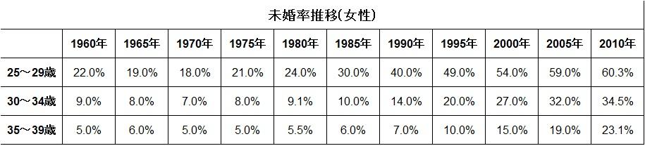 未婚率推移表(女性)