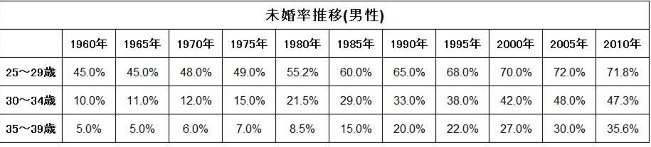 未婚率推移表(男性)