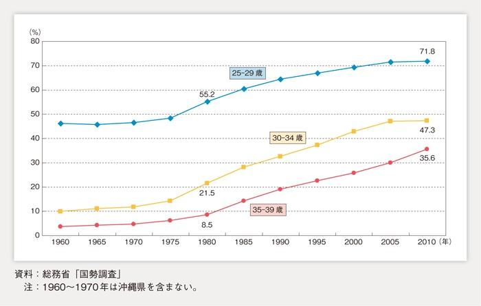 未婚率(男性)